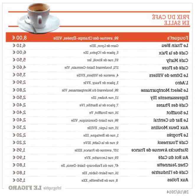Combien de tasses de café par tasse?