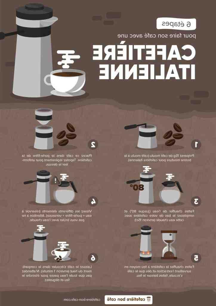 Comment doser le café dans la presse française?
