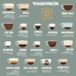 Comment faire différents types de cafe ?