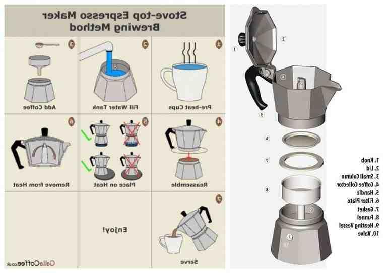 Comment faire du café avec une machine à café italienne?