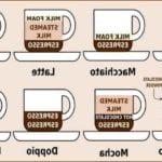 Comment faire un café francais ?