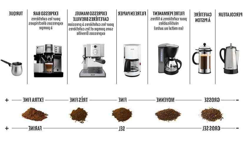 Comment moudre du café sans moulin à café ?