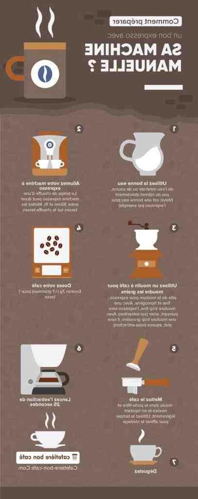 Comment moudre les grains de café ?