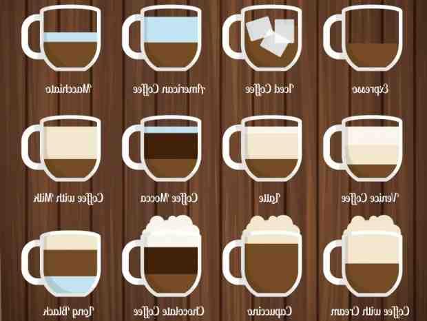 Comment tenez-vous une tasse de café?