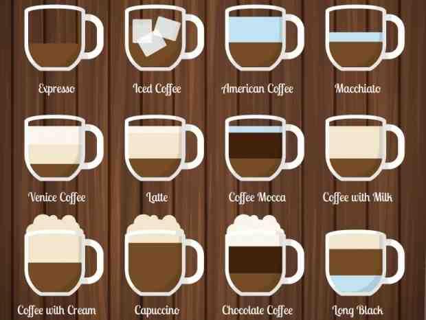 Quel café noir est le plus courant?