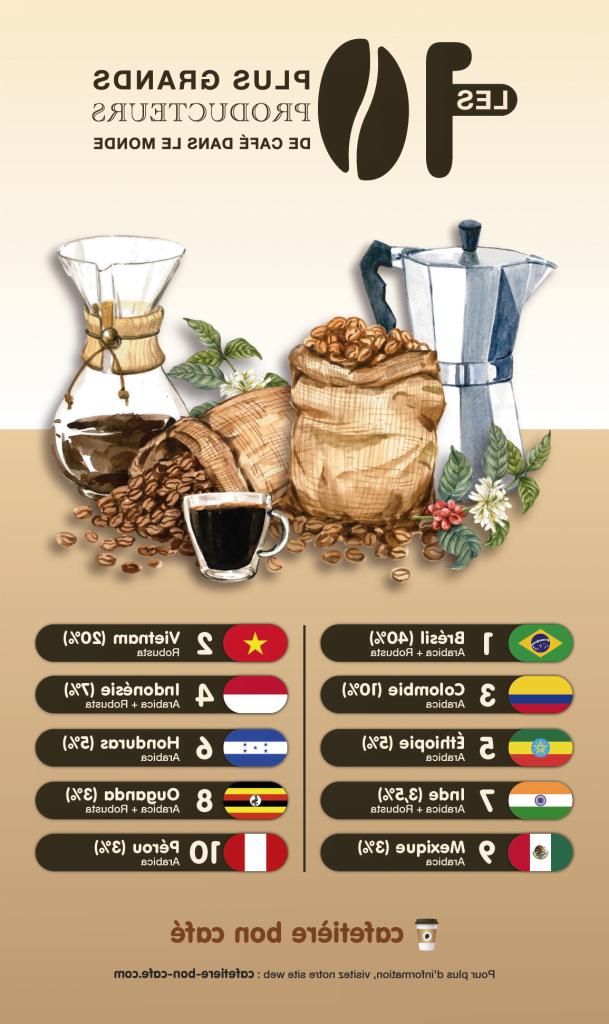 Quel pays consomme le plus de café ?