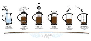Quelle est la meilleure façon de faire du café?