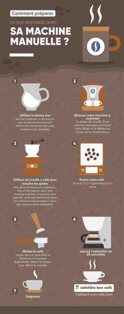 Quelle est la meilleure marque de café?