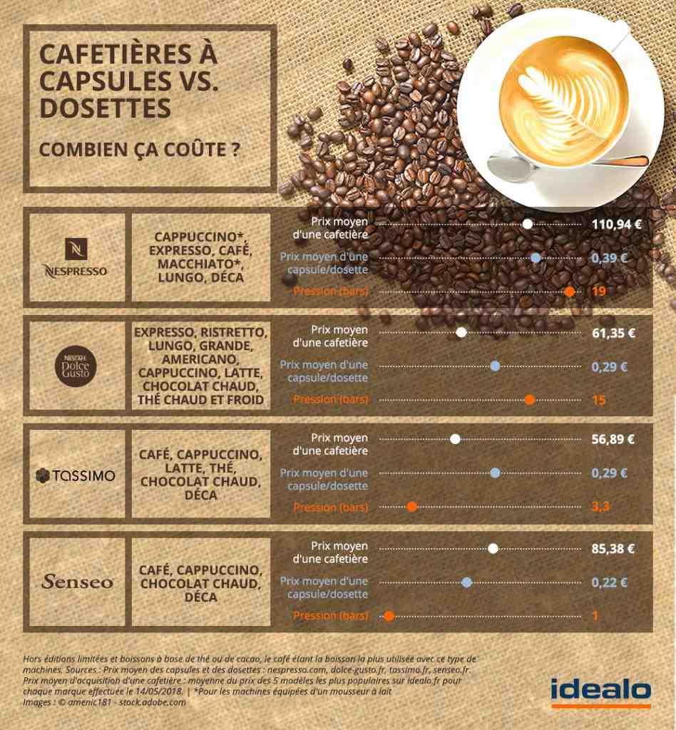 Quelles sont les capsules de café les moins chères?